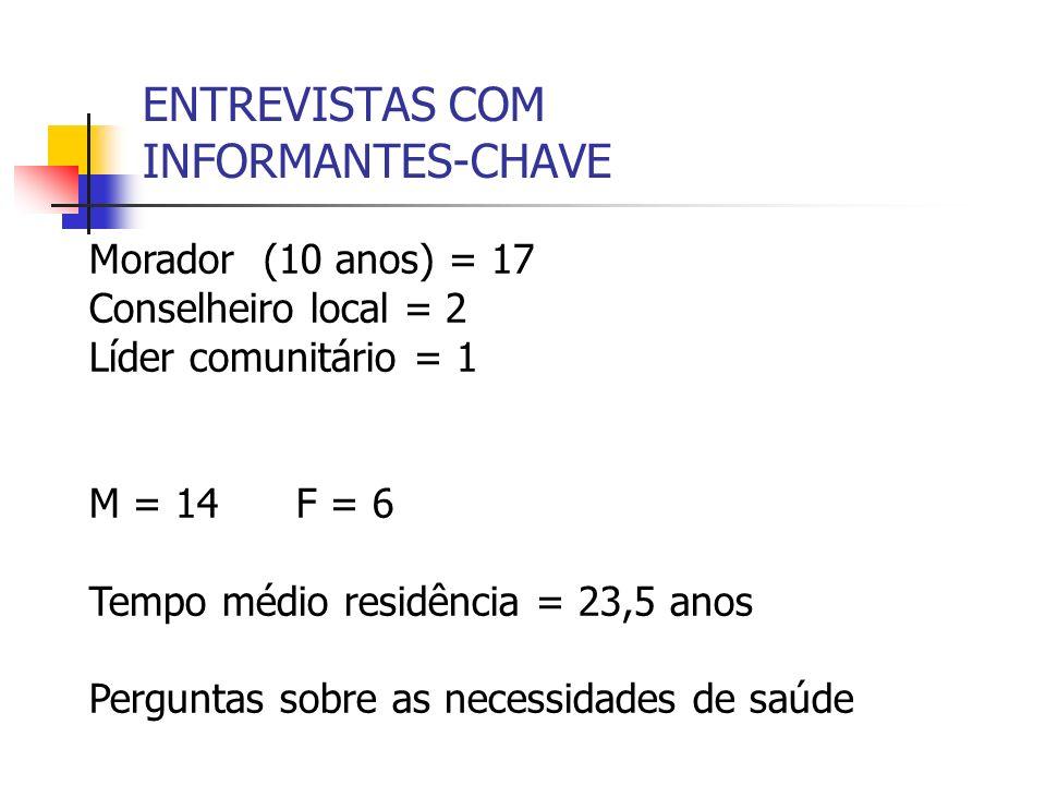 ENTREVISTAS COM INFORMANTES-CHAVE Morador (10 anos) = 17 Conselheiro local = 2 Líder comunitário = 1 M = 14 F = 6 Tempo médio residência = 23,5 anos P