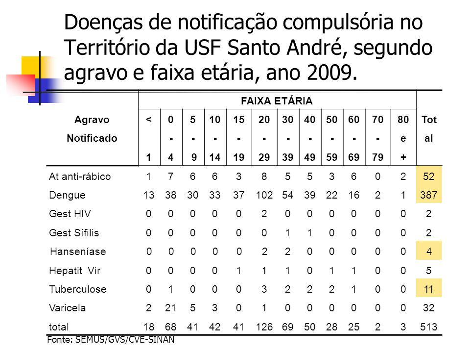 Doenças de notificação compulsória no Território da USF Santo André, segundo agravo e faixa etária, ano 2009. Agravo Notificado FAIXA ETÁRIA Tot al <