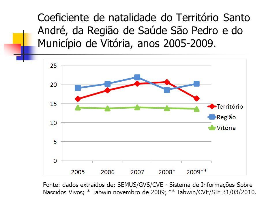 Coeficiente de natalidade do Território Santo André, da Região de Saúde São Pedro e do Município de Vitória, anos 2005-2009. Fonte: dados extraídos de