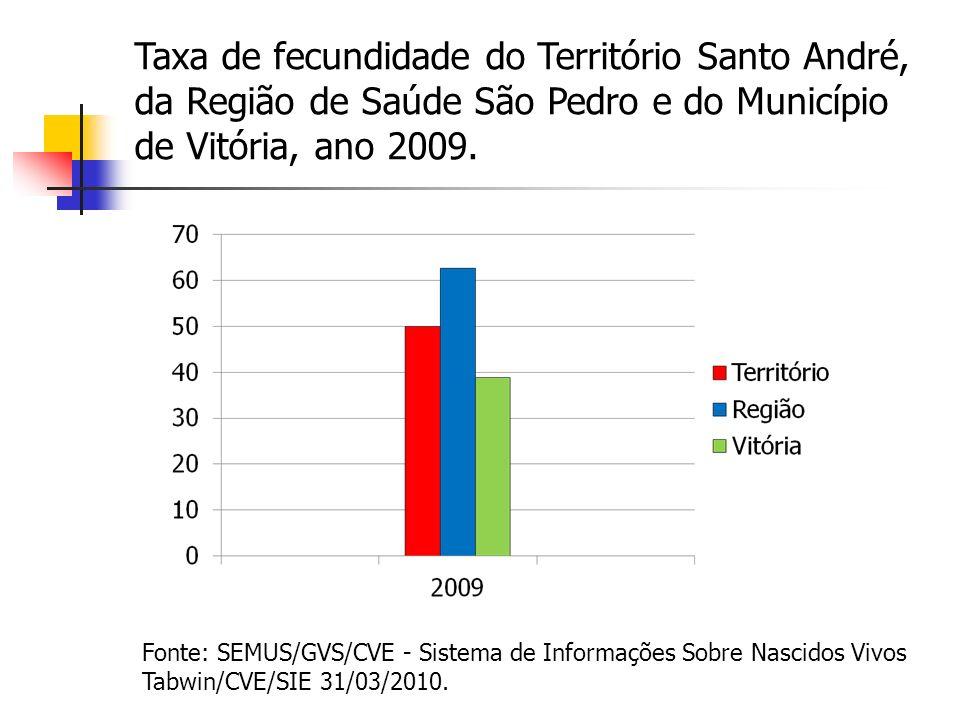 Taxa de fecundidade do Território Santo André, da Região de Saúde São Pedro e do Município de Vitória, ano 2009. Fonte: SEMUS/GVS/CVE - Sistema de Inf