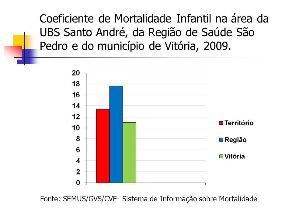 Coeficiente de Mortalidade Infantil na área da UBS Santo André, da Região de Saúde São Pedro e do município de Vitória, 2009. Fonte: SEMUS/GVS/CVE- Si