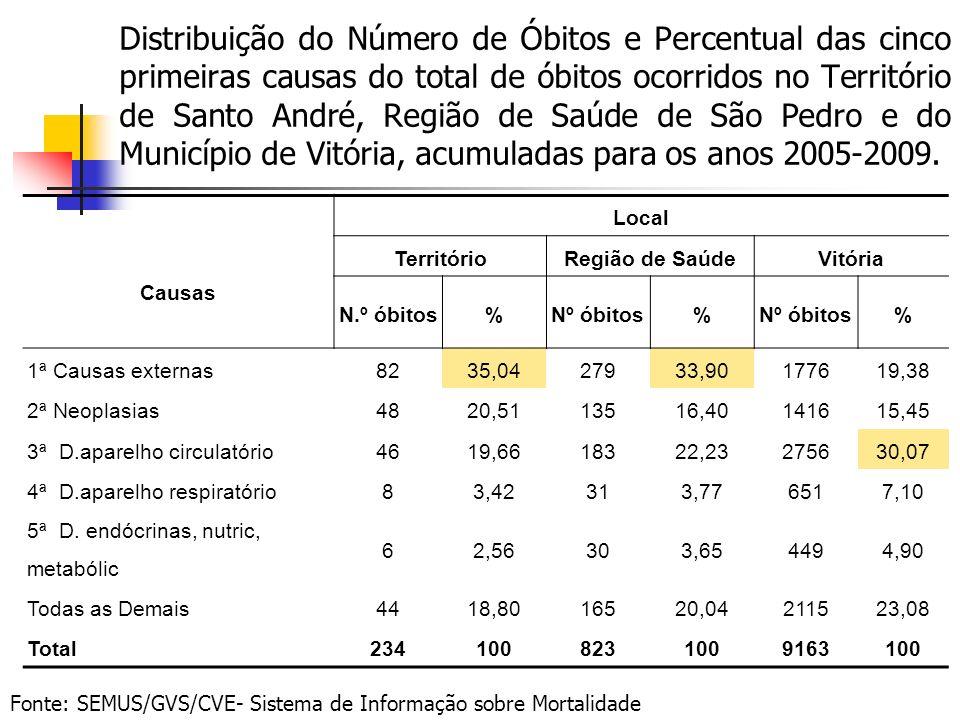 Distribuição do Número de Óbitos e Percentual das cinco primeiras causas do total de óbitos ocorridos no Território de Santo André, Região de Saúde de