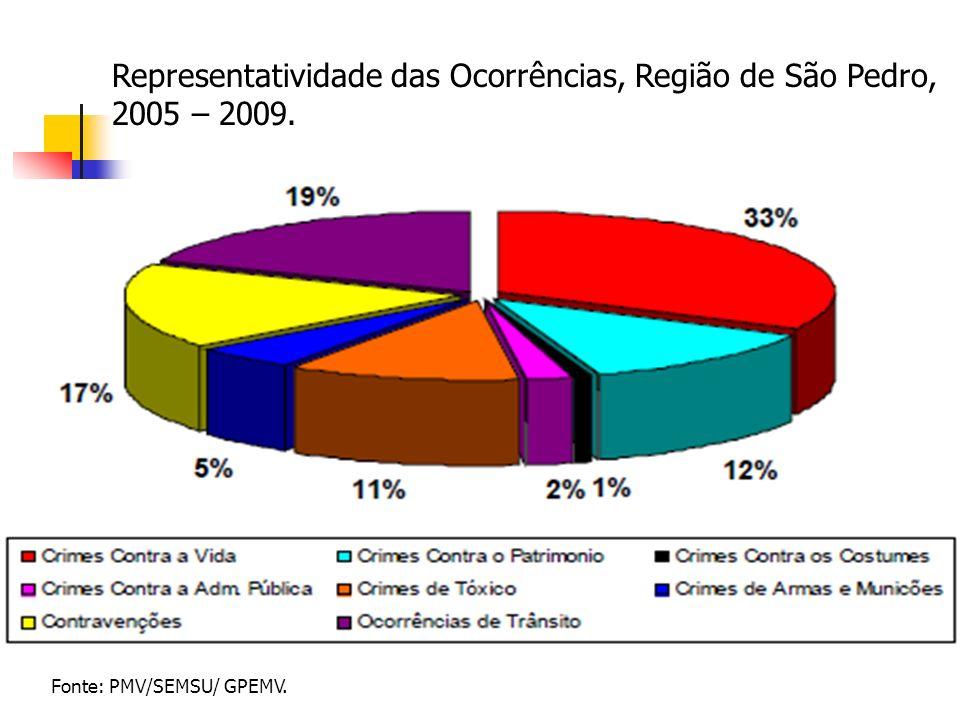 Representatividade das Ocorrências, Região de São Pedro, 2005 – 2009. Fonte: PMV/SEMSU/ GPEMV.