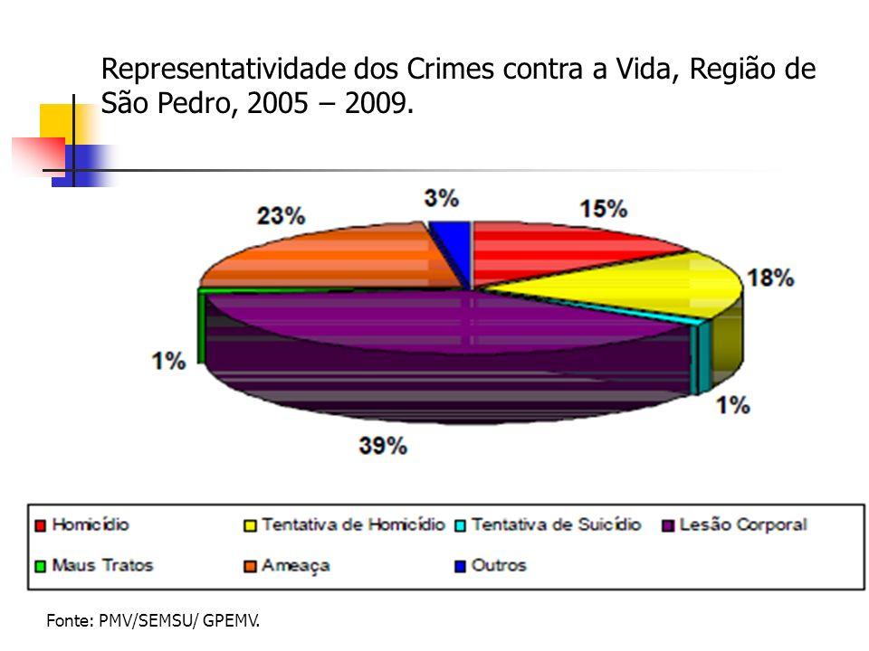 Representatividade dos Crimes contra a Vida, Região de São Pedro, 2005 – 2009. Fonte: PMV/SEMSU/ GPEMV.