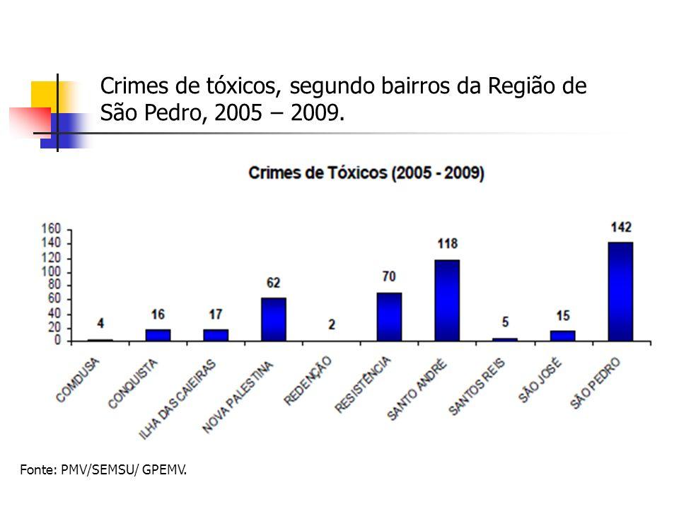 Fonte: PMV/SEMSU/ GPEMV. Crimes de tóxicos, segundo bairros da Região de São Pedro, 2005 – 2009.
