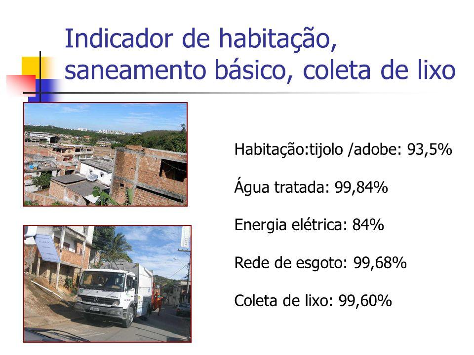 Indicador de habitação, saneamento básico, coleta de lixo Habitação:tijolo /adobe: 93,5% Água tratada: 99,84% Energia elétrica: 84% Rede de esgoto: 99