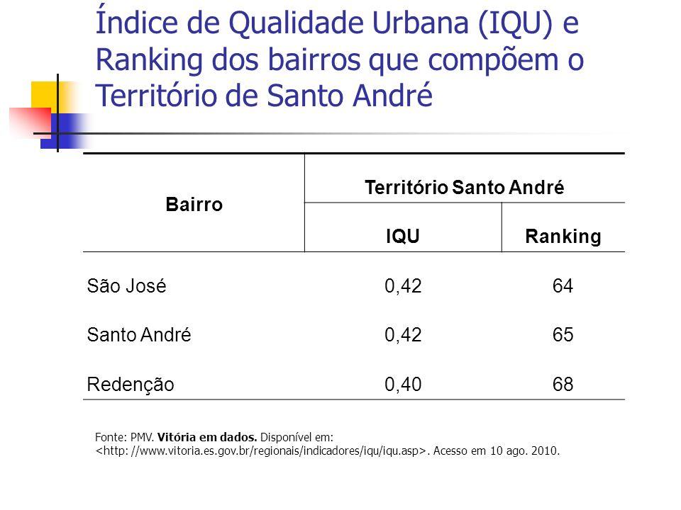 Índice de Qualidade Urbana (IQU) e Ranking dos bairros que compõem o Território de Santo André Bairro Território Santo André IQURanking São José0,4264