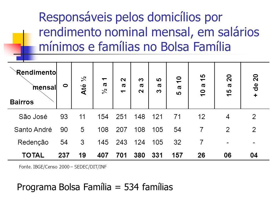 Responsáveis pelos domicílios por rendimento nominal mensal, em salários mínimos e famílias no Bolsa Família Fonte. IBGE/Censo 2000 – SEDEC/DIT/INF Re