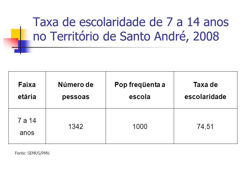 Taxa de escolaridade de 7 a 14 anos no Território de Santo André, 2008 Faixa etária Número de pessoas Pop freqüenta a escola Taxa de escolaridade 7 a