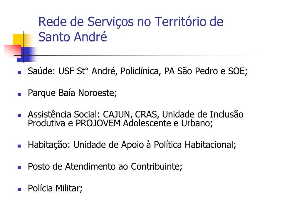 Rede de Serviços no Território de Santo André Saúde: USF St° André, Policlínica, PA São Pedro e SOE; Parque Baía Noroeste; Assistência Social: CAJUN,