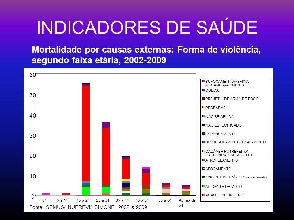 Mortalidade por causas externas: Forma de violência, segundo faixa etária, 2002-2009 Fonte: SEMUS/ NUPREVI/ SIMONE, 2002 a 2009