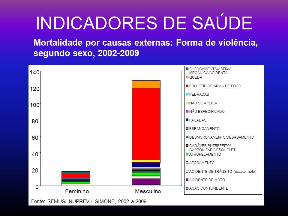 INDICADORES DE SAÚDE 0 20 40 60 80 100 120 140 FemininoMasculino SUFOCAMENTO/ASFIXIA MECÂNICA/ACIDENTAL QUEDA PROJÉTIL DE ARMA DE FOGO PEDRADAS NÃO SE