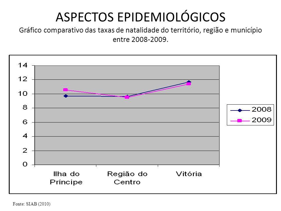 ASPECTOS EPIDEMIOLÓGICOS Gráfico comparativo das taxas de natalidade do território, região e município entre 2008-2009. Fonte: SIAB (2010)