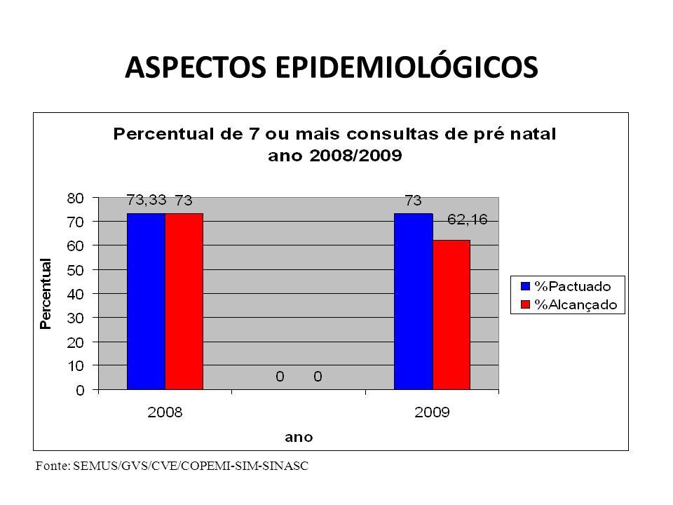 ASPECTOS EPIDEMIOLÓGICOS Fonte: SEMUS/GVS/CVE/COPEMI-SIM-SINASC