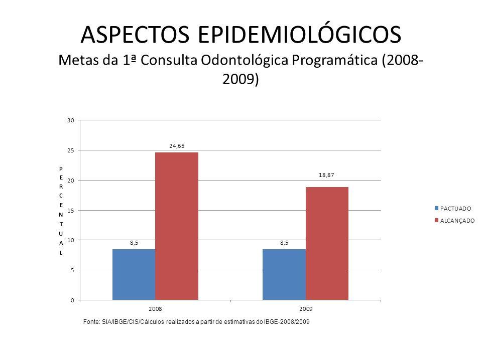 ASPECTOS EPIDEMIOLÓGICOS Metas da 1ª Consulta Odontológica Programática (2008- 2009) Fonte: SIA/IBGE/CIS/Cálculos realizados a partir de estimativas d
