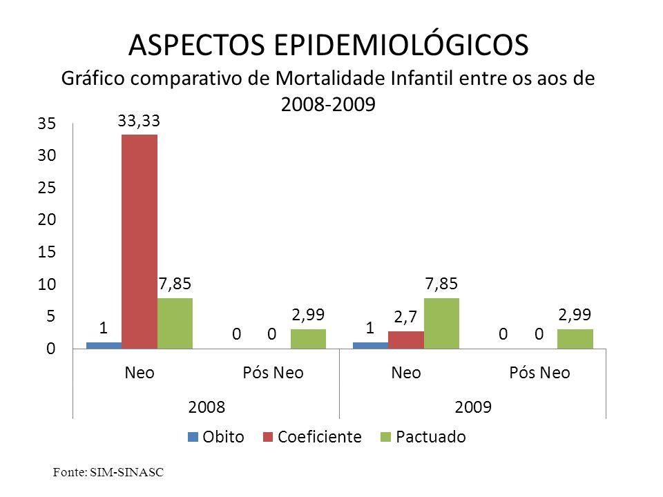 ASPECTOS EPIDEMIOLÓGICOS Gráfico comparativo de Mortalidade Infantil entre os aos de 2008-2009 Fonte: SIM-SINASC