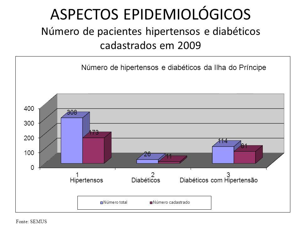ASPECTOS EPIDEMIOLÓGICOS Número de pacientes hipertensos e diabéticos cadastrados em 2009 Fonte: SEMUS