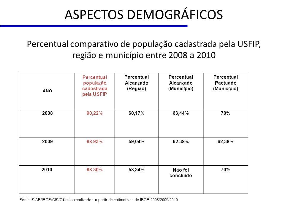 ASPECTOS DEMOGRÁFICOS Percentual comparativo de população cadastrada pela USFIP, região e município entre 2008 a 2010 ANO Percentual popula ç ão cadas