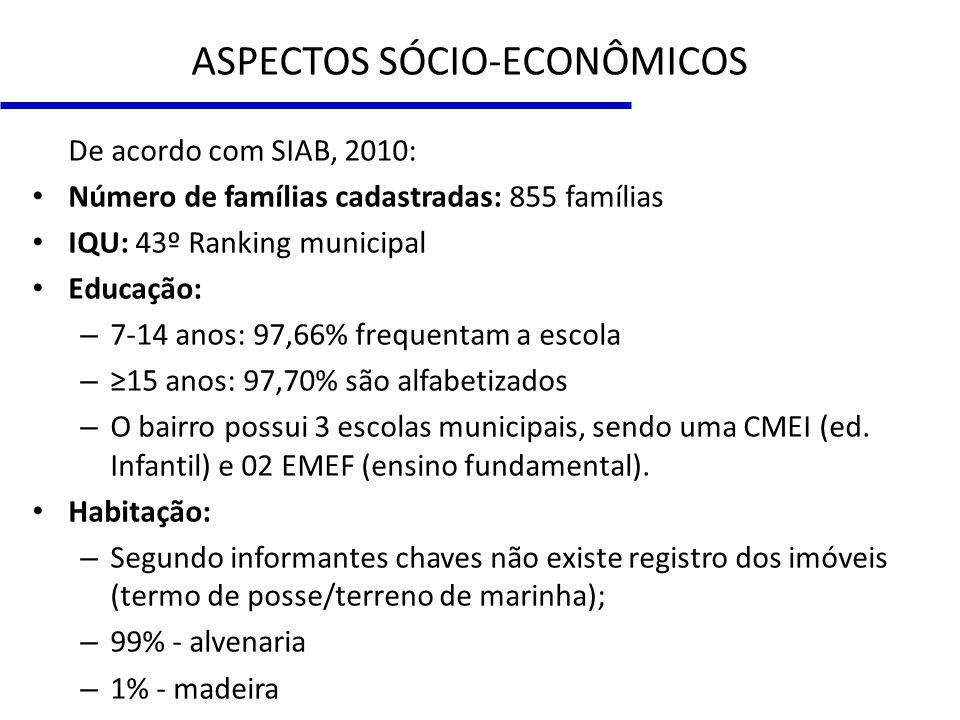 ASPECTOS SÓCIO-ECONÔMICOS De acordo com SIAB, 2010: Número de famílias cadastradas: 855 famílias IQU: 43º Ranking municipal Educação: – 7-14 anos: 97,