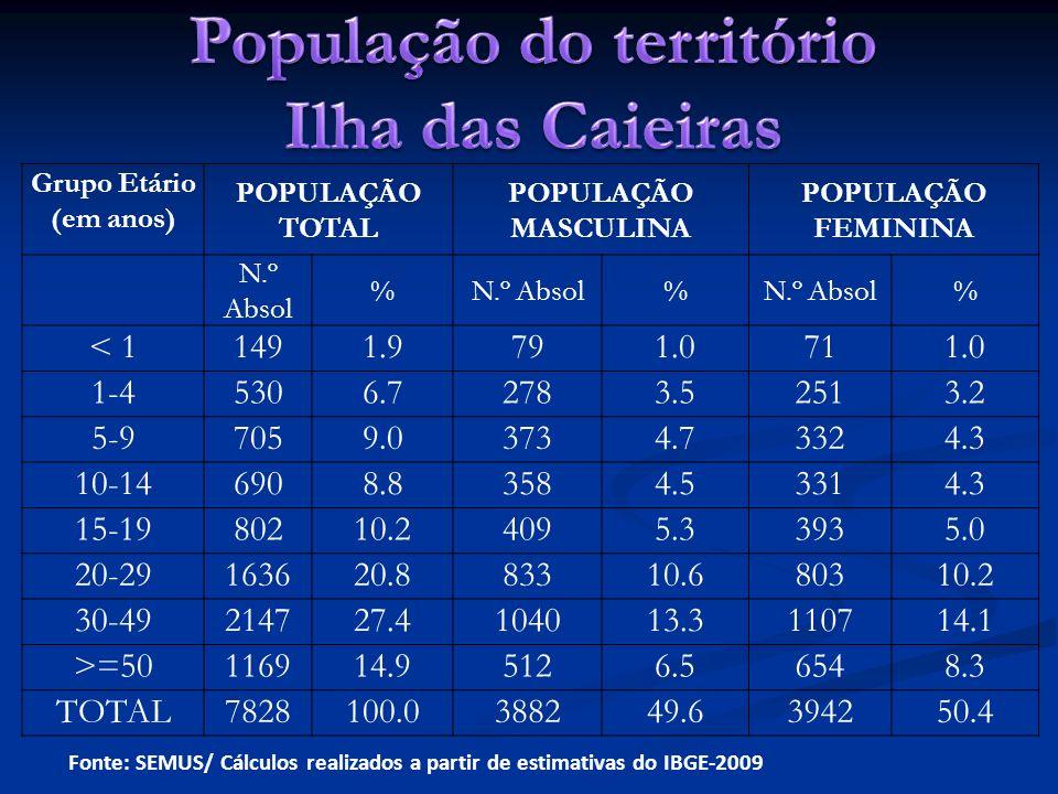 Fonte: SEMUS/ Cálculos realizados a partir de estimativas do IBGE-2009 Grupo Etário (em anos) POPULAÇÃO TOTAL POPULAÇÃO MASCULINA POPULAÇÃO FEMININA N