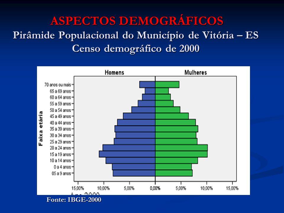 ASPECTOS DEMOGRÁFICOS Pirâmide Populacional do Município de Vitória – ES Censo demográfico de 2000 ASPECTOS DEMOGRÁFICOS Pirâmide Populacional do Muni