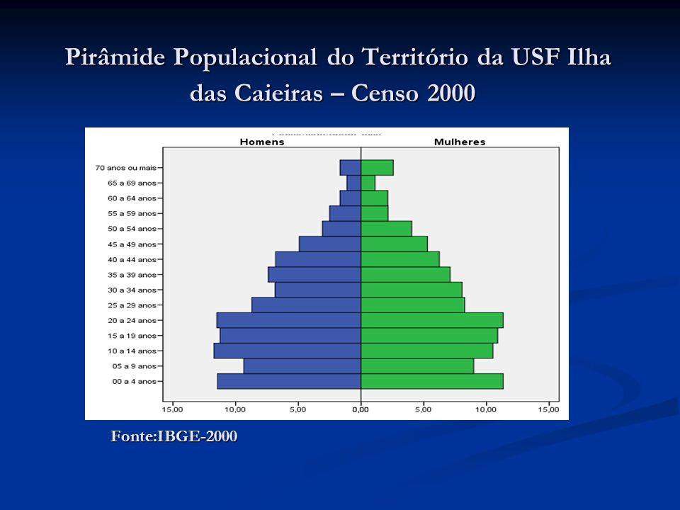 Pirâmide Populacional do Território da USF Ilha das Caieiras – Censo 2000 Pirâmide Populacional do Território da USF Ilha das Caieiras – Censo 2000Fon
