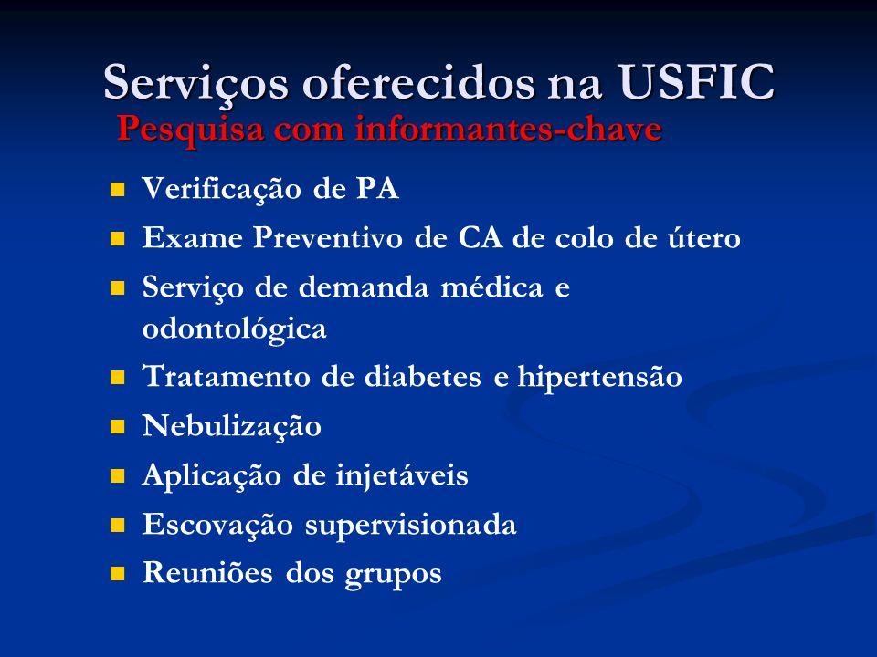 Serviços oferecidos na USFIC Pesquisa com informantes-chave Verificação de PA Exame Preventivo de CA de colo de útero Serviço de demanda médica e odon