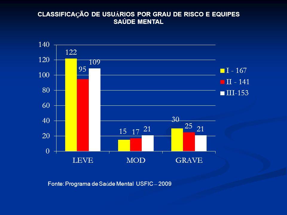 CLASSIFICA Ç ÃO DE USU Á RIOS POR GRAU DE RISCO E EQUIPES SAÚDE MENTAL Fonte: Programa de Sa ú de Mental USFIC – 2009