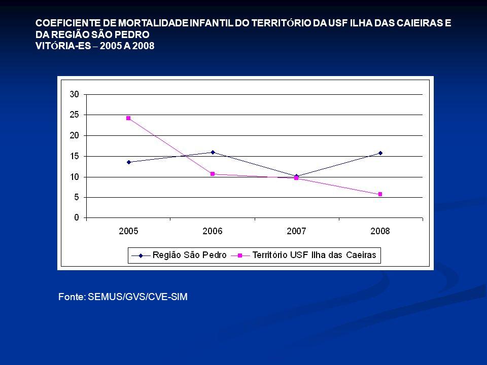 COEFICIENTE DE MORTALIDADE INFANTIL DO TERRIT Ó RIO DA USF ILHA DAS CAIEIRAS E DA REGIÃO SÃO PEDRO VIT Ó RIA-ES – 2005 A 2008 Fonte: SEMUS/GVS/CVE-SIM