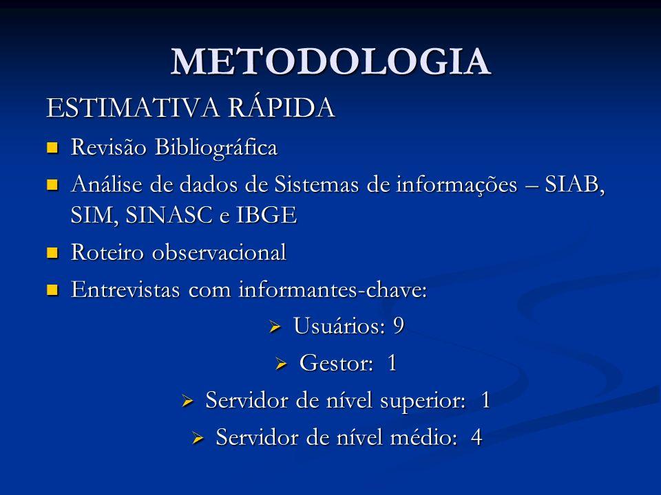 METODOLOGIA ESTIMATIVA RÁPIDA Revisão Bibliográfica Revisão Bibliográfica Análise de dados de Sistemas de informações – SIAB, SIM, SINASC e IBGE Análi