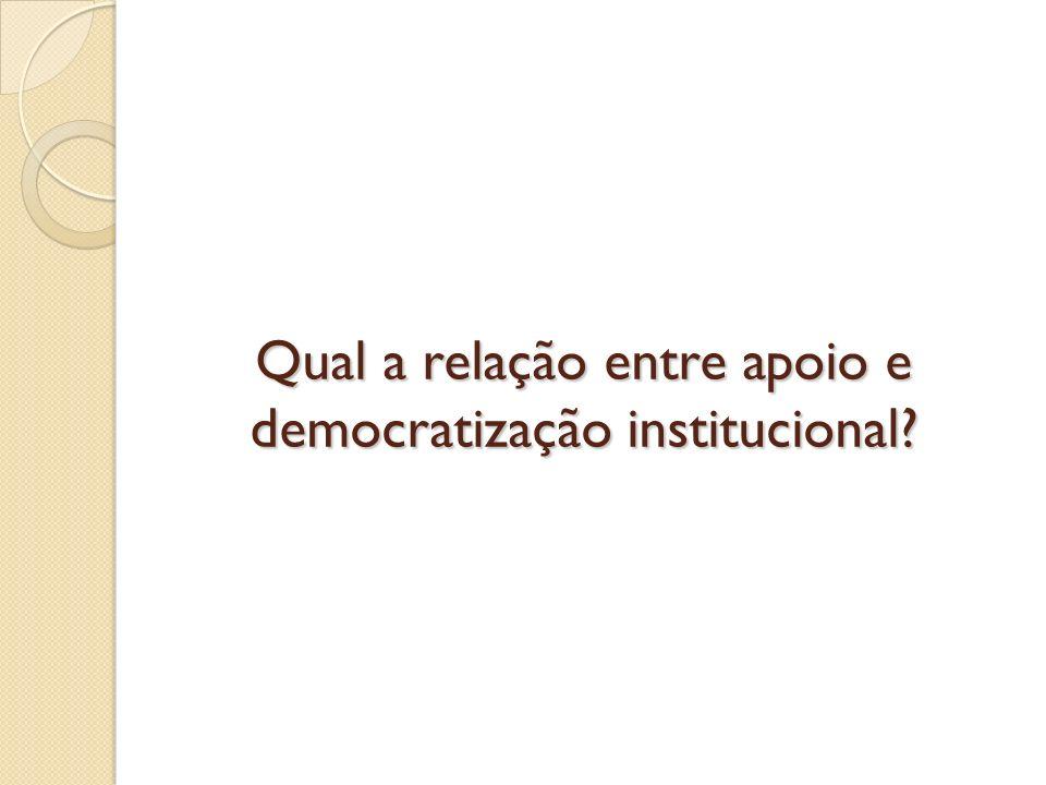 Qual a relação entre apoio e democratização institucional?