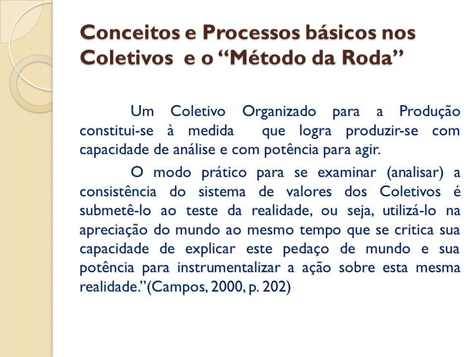 Conceitos e Processos básicos nos Coletivos e o Método da Roda Um Coletivo Organizado para a Produção constitui-se à medida que logra produzir-se com