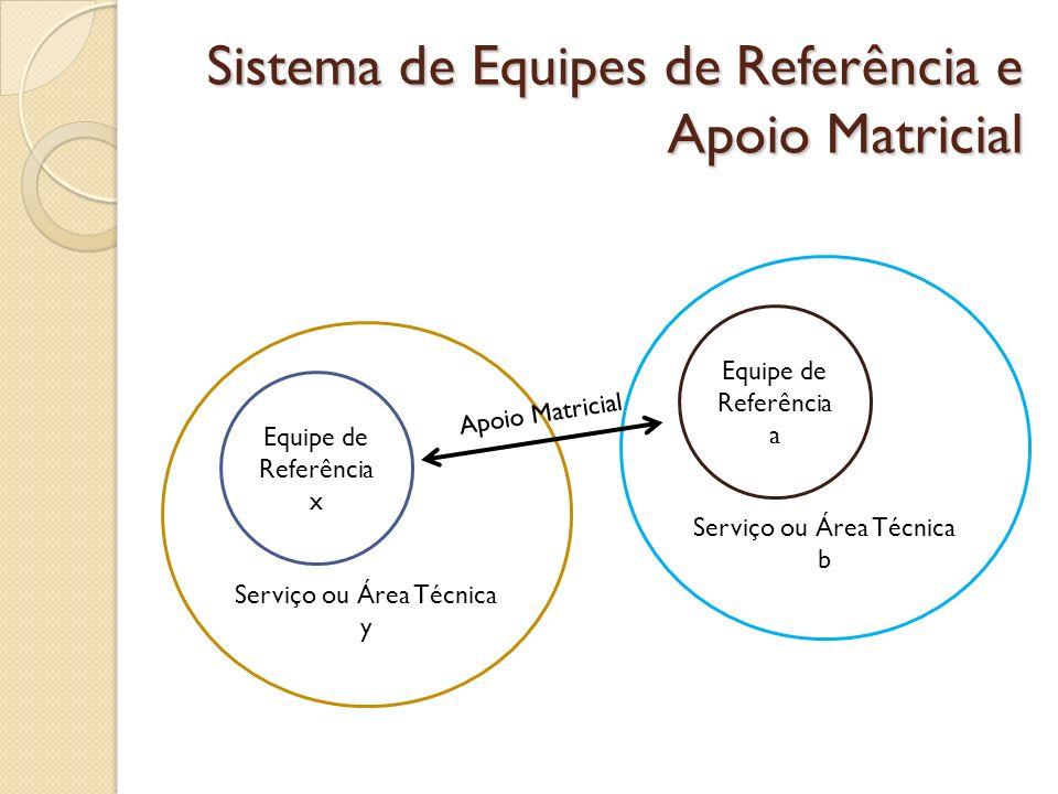 Sistema de Equipes de Referência e Apoio Matricial Serviço ou Área Técnica y Equipe de Referência x Serviço ou Área Técnica b Equipe de Referência a A
