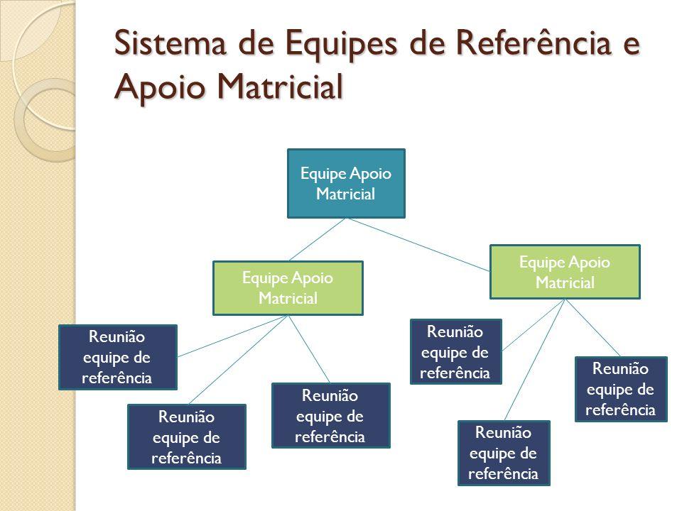 Sistema de Equipes de Referência e Apoio Matricial Equipe Apoio Matricial Reunião equipe de referência Equipe Apoio Matricial Reunião equipe de referê