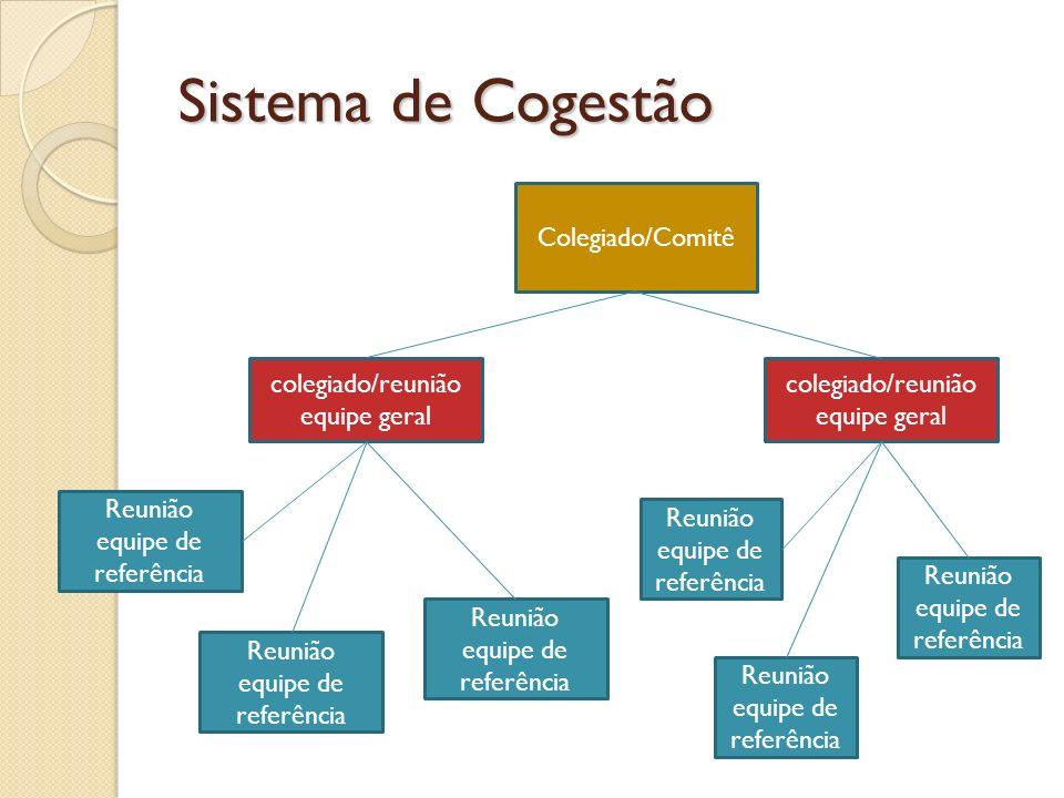 Sistema de Cogestão colegiado/reunião equipe geral Reunião equipe de referência colegiado/reunião equipe geral Reunião equipe de referência Colegiado/