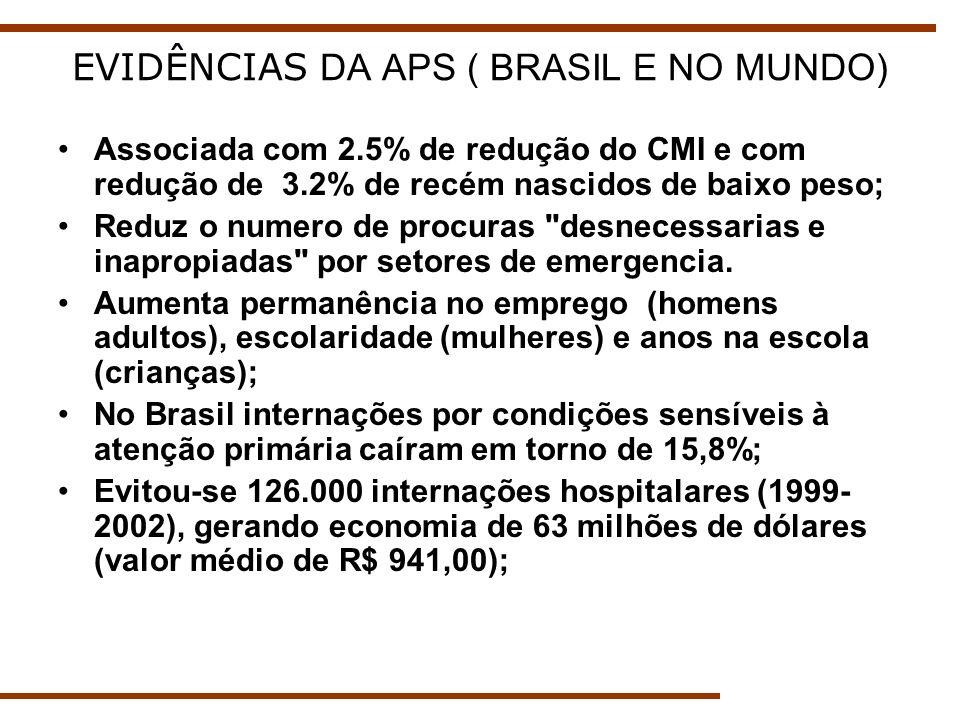 APS no Espírito Santo (2002-2008) Aumento em 40% da cobertura da ESF entre 2002 e 2008; Representou queda de 11% no CMI; Evitou-se 536 mortes de crianças com menos de uma ano; Aumento da cobertura vacinal; de pré- natal e aleitamento materno exclusivo;