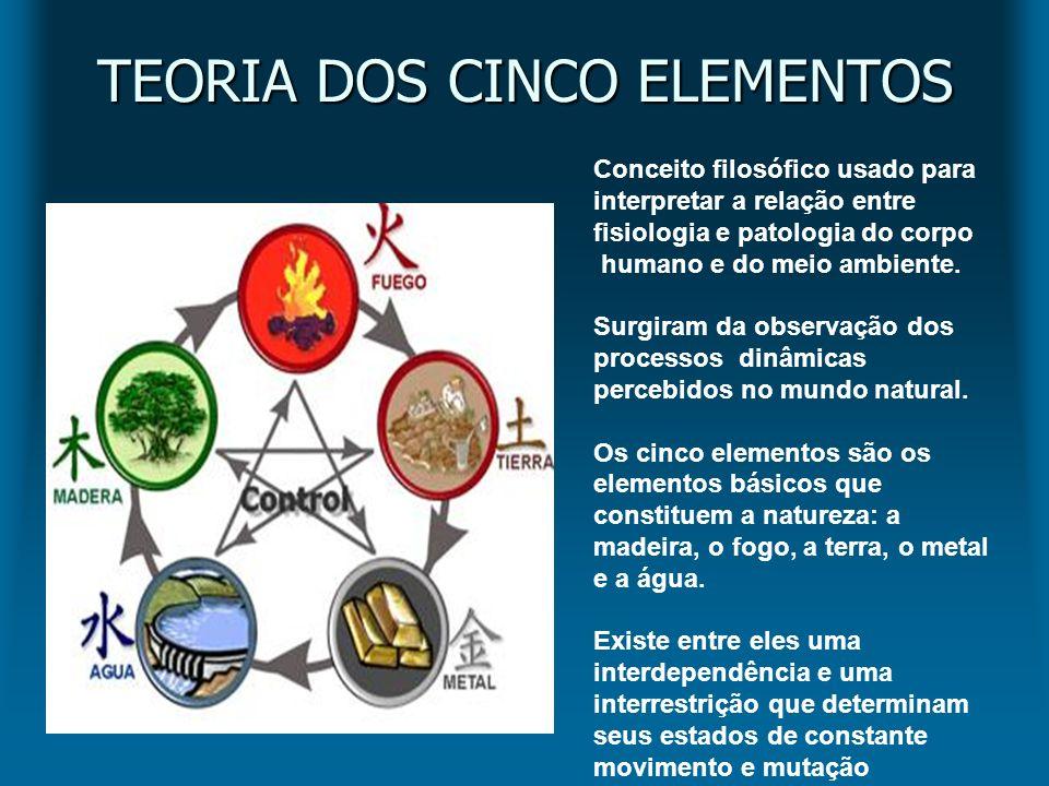 TEORIA DOS CINCO ELEMENTOS Conceito filosófico usado para interpretar a relação entre fisiologia e patologia do corpo humano e do meio ambiente. Surgi