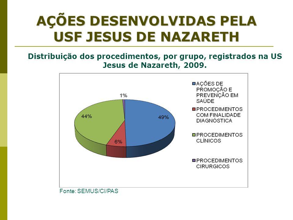 AÇÕES DESENVOLVIDAS PELA USF JESUS DE NAZARETH Distribuição dos procedimentos, por grupo, registrados na US Jesus de Nazareth, 2009. Fonte: SEMUS/CI/P