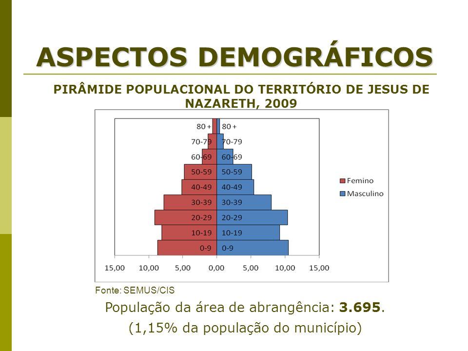 População da área de abrangência: 3.695. (1,15% da população do município) PIRÂMIDE POPULACIONAL DO TERRITÓRIO DE JESUS DE NAZARETH, 2009 ASPECTOS DEM