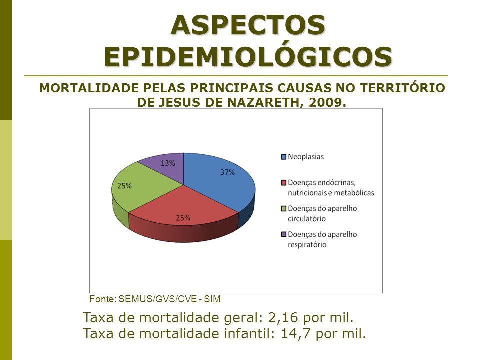 ASPECTOS EPIDEMIOLÓGICOS MORTALIDADE PELAS PRINCIPAIS CAUSAS NO TERRITÓRIO DE JESUS DE NAZARETH, 2009. Fonte: SEMUS/GVS/CVE - SIM Taxa de mortalidade