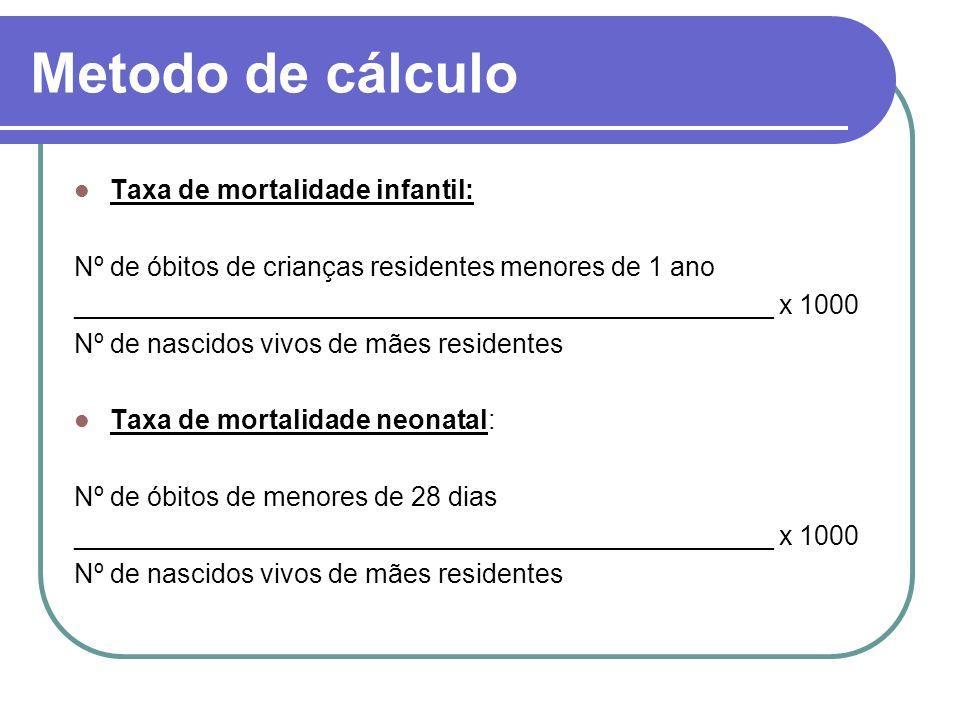 Metodo de cálculo Taxa de mortalidade infantil: Nº de óbitos de crianças residentes menores de 1 ano _______________________________________________ x