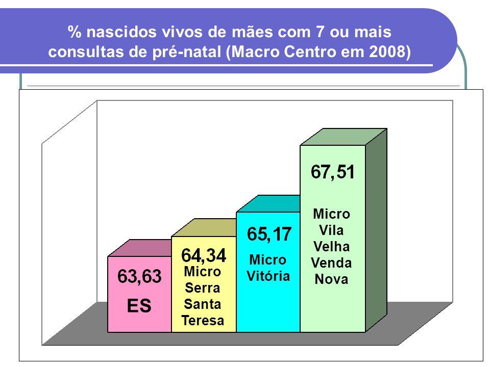 ES Micro Serra Santa Teresa Micro Vitória Micro Vila Velha Venda Nova % nascidos vivos de mães com 7 ou mais consultas de pré-natal (Macro Centro em 2