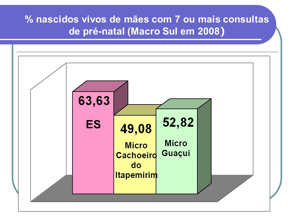 ES Micro Cachoeiro do Itapemirim Micro Guaçui % nascidos vivos de mães com 7 ou mais consultas de pré-natal (Macro Sul em 2008 )