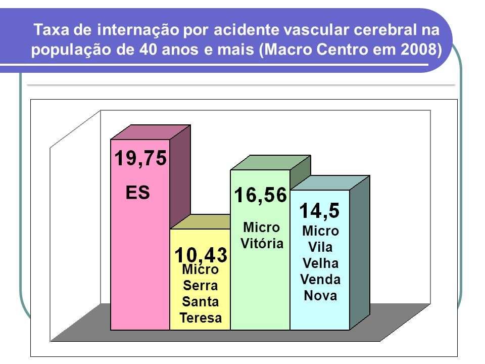 Taxa de internação por acidente vascular cerebral na população de 40 anos e mais (Macro Centro em 2008) ES Micro Serra Santa Teresa Micro Vitória Micr