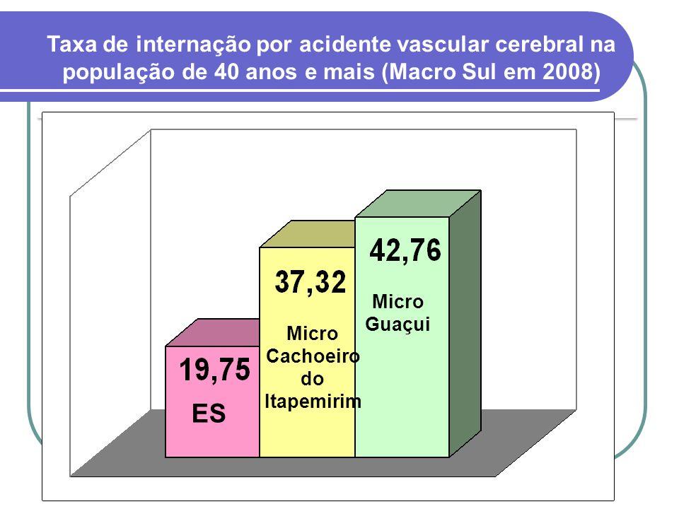Taxa de internação por acidente vascular cerebral na população de 40 anos e mais (Macro Sul em 2008) ES Micro Cachoeiro do Itapemirim Micro Guaçui