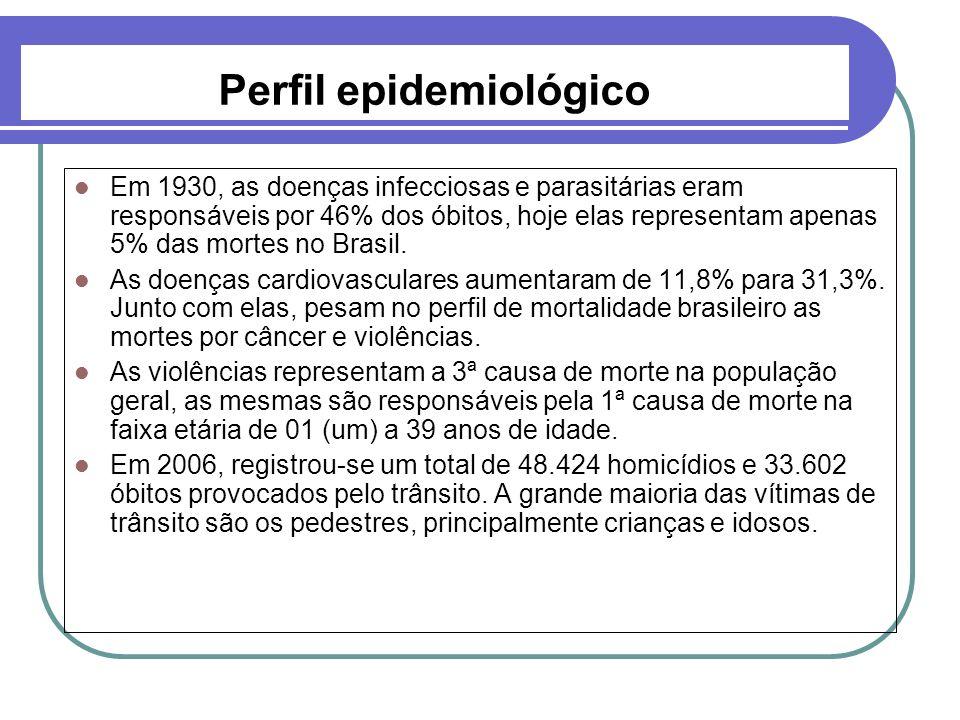 Em 1930, as doenças infecciosas e parasitárias eram responsáveis por 46% dos óbitos, hoje elas representam apenas 5% das mortes no Brasil. As doenças