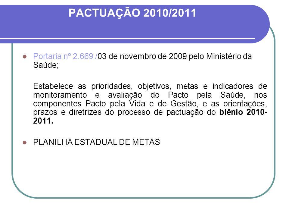 PACTUAÇÃO 2010/2011 Portaria nº 2.669 /03 de novembro de 2009 pelo Ministério da Saúde; Estabelece as prioridades, objetivos, metas e indicadores de m