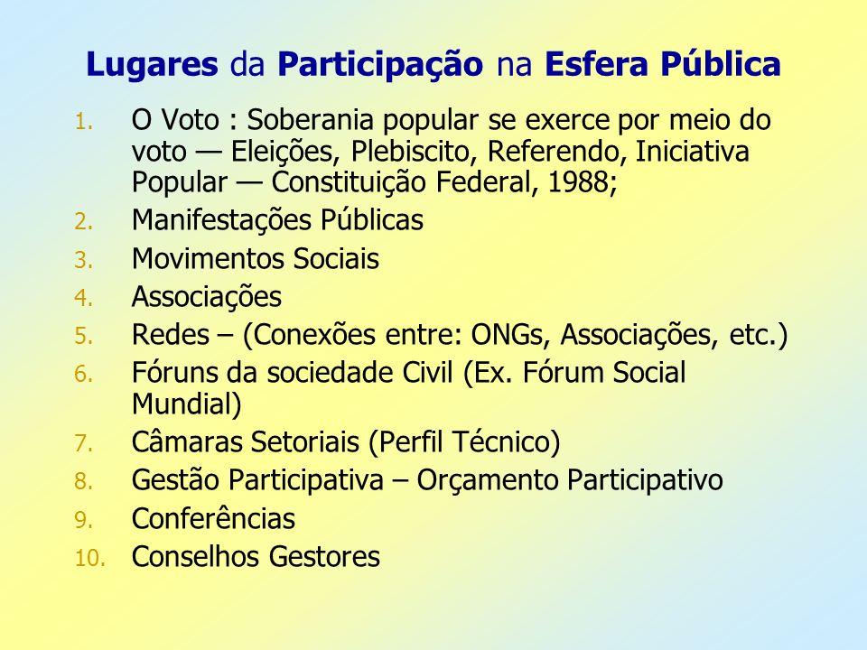 Lugares da Participação na Esfera Pública 1. O Voto : Soberania popular se exerce por meio do voto Eleições, Plebiscito, Referendo, Iniciativa Popular