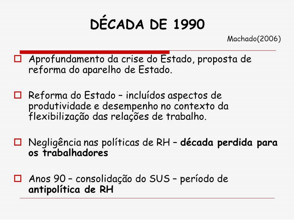 DÉCADA DE 1990 Machado(2006) Aprofundamento da crise do Estado, proposta de reforma do aparelho de Estado. Reforma do Estado – incluídos aspectos de p