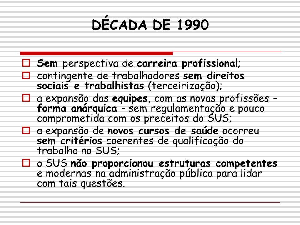 DÉCADA DE 1990 Sem perspectiva de carreira profissional; contingente de trabalhadores sem direitos sociais e trabalhistas (terceirização); a expansão